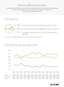 Vismas Affärsbarometer 2017_Infografik_Framtidstro_Hösten 2017