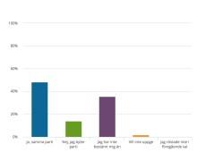 Nya SeniorBarometern visar: Fler än var tredje senior är osäker på hur de ska rösta i valet -Sjuk- och hälsovård viktigaste valfrågan för de äldre