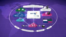"BT expands ""Cloud of Clouds"" portfolio with investment in new UK data centres"