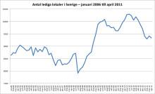 Lokalbarometern: Svag ökning av lokalutbudet i Västerbottens län