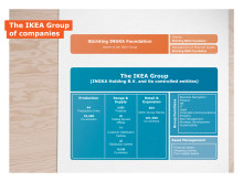 Beskrivning av IKEA Gruppen