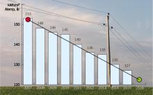 Glädjande resultat i allmännyttans energisparsatsning
