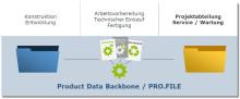 PRO.FILE als zentrales PLM-System und DMStec bei der esmo AG