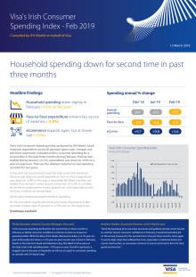 Irish consumer spending dips in February