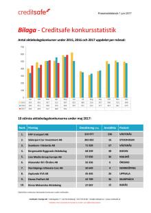 Bilaga - Creditsafe konkursstatistik maj 2017
