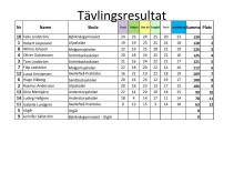 Resultaten från Skellefteå