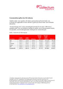 Genomsnittsavgiften hos förvaltarna