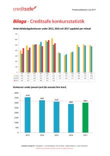Bilaga - Creditsafe konkursstatistik juni 2017