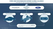 Milstolpe i alliansen mellan Volkswagen och Ford
