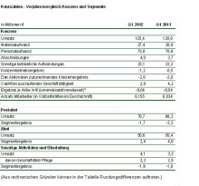 Umsatz im 1. Quartal 2012 um 5,4 Mio. Euro gestiegen