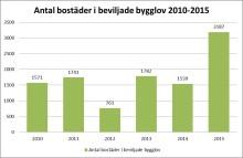 Bostadsbyggandet i Malmö går för högtryck