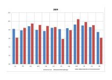 Skilsmässor och bostadsrättsföräljningar per månad 2009
