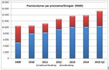 Premievolymen för Avtalspension SAF-LO ökade med 1 miljard