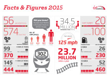 Virgin Trains - Fact Sheet - General
