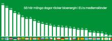 Svenska Bioenergy Day 21 augusti – först ut i EU