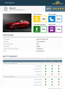 Mazda 3 Euro NCAP datasheet May 2019