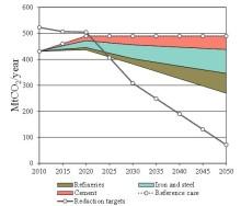 Utsläppsmålen utom räckhåll med dagens teknik i basindustrin