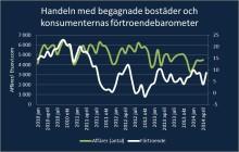 Sb-Hem: Nu lönar det sig att byta till större bostad
