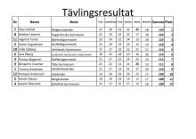 Tävlingsresultaten från kvaltävlingen i Östersund