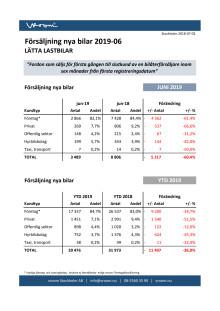 Försäljning nya bilar LLB 2019-06