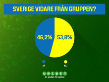 Sverige har 46,2 procents chans att klara EM-gruppen!