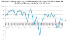 Demoskops boprisindikator för september 2012