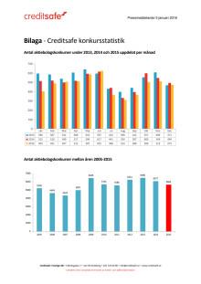 Bilaga - Creditsafe konkursstatistik 2015