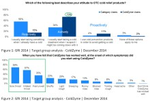 Customer studies: ColdZyme users fight colds early and actively
