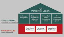 Eugen Seitz AG automatisiert Arbeitsabläufe beim Änderungsmanagement mit PLM-Software