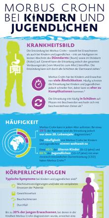 Infografik: Morbus Crohn bei Kindern und Jugendlichen