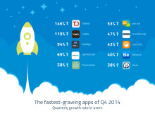 Projectplace named in top 10 of world's fastest growing cloud services