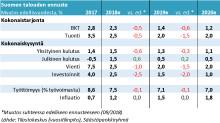 Suomen talouden suhdannekuvassa tapahtunut selvä muutos