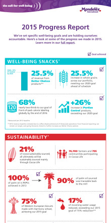 Call For Well-being 2015 Progress Report Infographic
