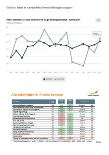 Graf och tabell med resultat för Alvesta kommun