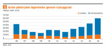"""Ny statistik från Trä- och Möbelföretagen, TMF, om byggande och boende:  """"Produktionen av småhus har potential att öka betydligt mer än idag"""""""