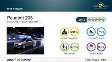 Peugeot 208 får högsta betyg i EURO NCAPs nya krocktester