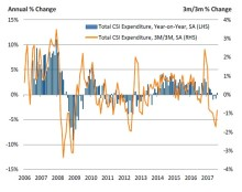 UK Consumer spending on course for weakest year since 2013 despite modest August uptick
