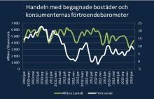 Sb-Hems bostadsmarknadsöversikt: Social- och hälsovårdsreformen kan öka tudelningen på bostadsmarknaden