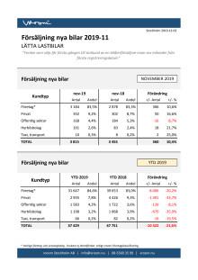 Försäljning nya bilar LLB 2019-11