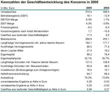 Umsatz um 12,4 Mio. Euro auf 370,4 Mio. Euro gestiegen