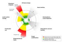 Fyra av nio planetära gränser överskrids
