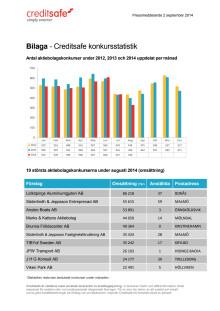 Bilaga - Creditsafe konkursstatistik augusti 2014