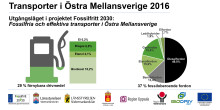 Kommuner går före i omställningen till fossilfria transporter