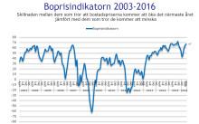 Demoskops boprisindikator för maj: Hushållens boprisförväntningar stiger ytterligare