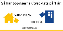 Fortsatt stigande bostadspriser i Södermanland