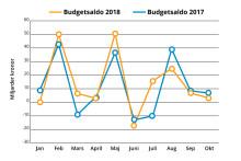 Överskott i statens budget i oktober