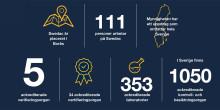 Allt om Swedacs 2019 i myndighetens färska årsberättelse