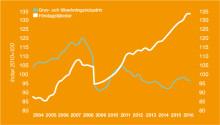 Krympande produktivitet i Sveriges ekonomi – tillväxtbranscher i tjänstesektorn hålls tillbaka