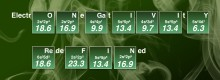 New scale for electronegativity rewrites the chemistry textbook