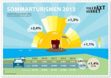 Sommarturismen: Övernattningarna i Sverige ökar igen
